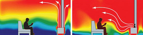 Thermal imaging allows us to see the improved convection provided by an Ecofan, keeping the heat closer to floor level.