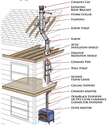 Duraplus Chimney Pipe Installation Guide