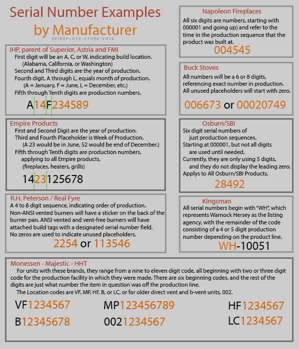 Serial Number Formats by Brand